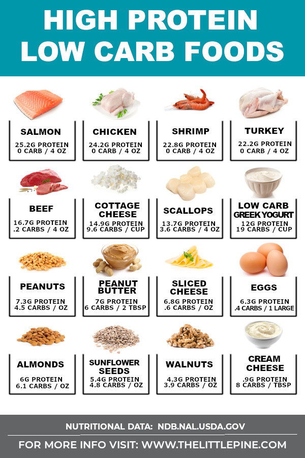 24 High Protein Low Carb Foods (Keto!)