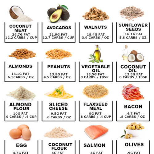 infographic of high fat low carb foods, with a picture of each food and their carb count